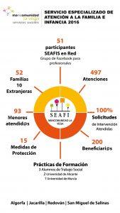 Infografía SEAFI 2016