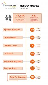 Infografía Mayores MLV 2017