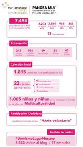 Infografía servicios sociales Mancomunidad la Vega 2017