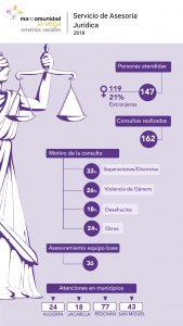 Infografía Antención Jurídica