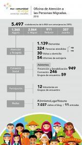 Infografía PANGEA